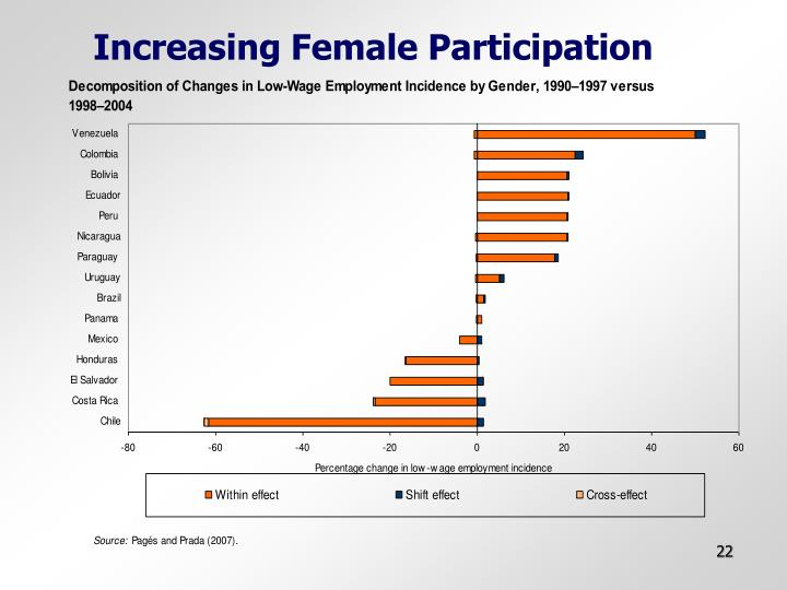 Increasing Female Participation