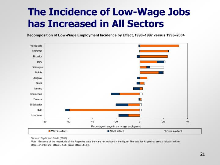 The Incidence of Low-Wage Jobs has Increased in All Sectors