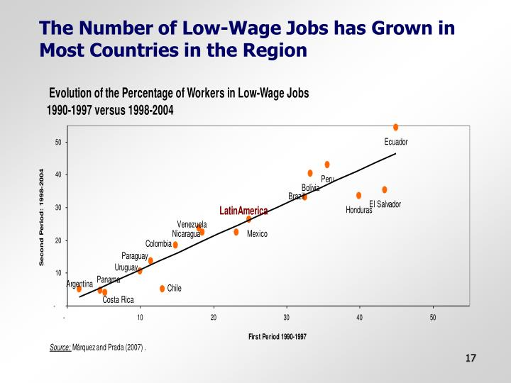 The Number of Low-Wage Jobs has Grown in Most Countries in the Region