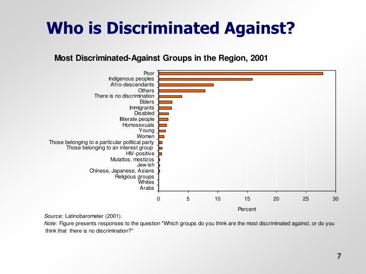 Who is Discriminated Against?