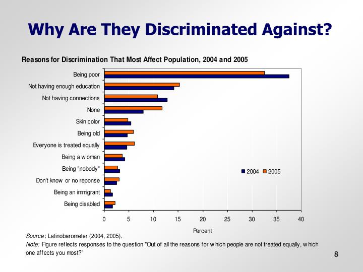 Why Are They Discriminated Against?