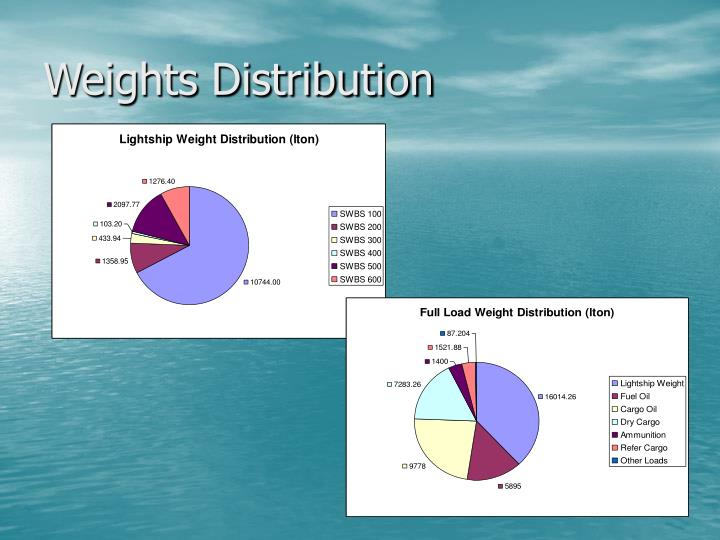 Weights Distribution