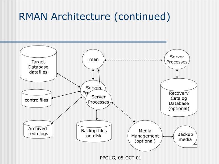 RMAN Architecture (continued)