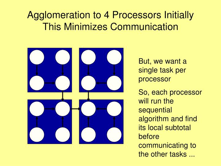 Agglomeration to 4 Processors Initially