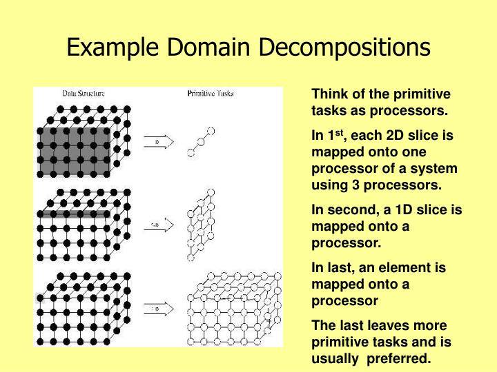 Example Domain Decompositions
