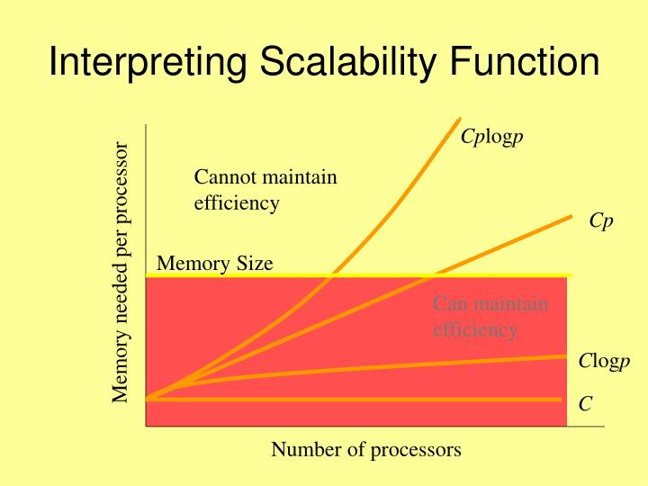 Interpreting Scalability Function