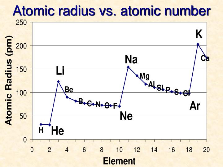 Atomic radius vs. atomic number