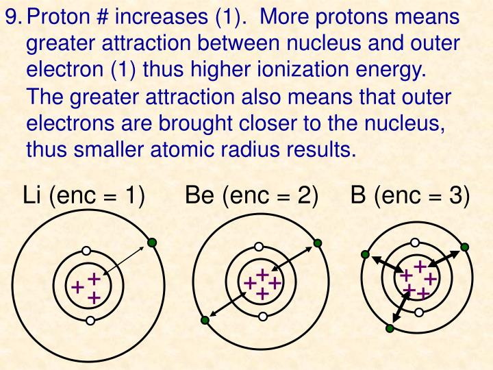 9.	Proton # increases (1).  More protons means greater attraction between nucleus and outer electron (1) thus higher ionization energy.