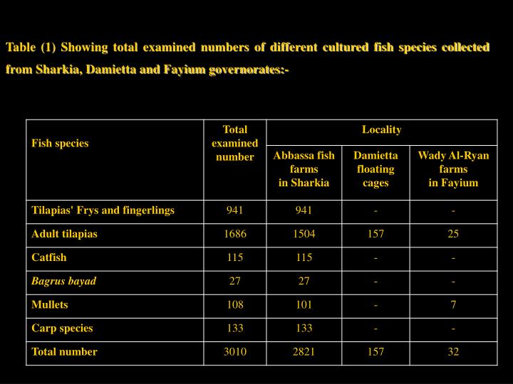 Table (1) Showing total examined numbers of different cultured fish species collected from Sharkia, Damietta and Fayium governorates:-
