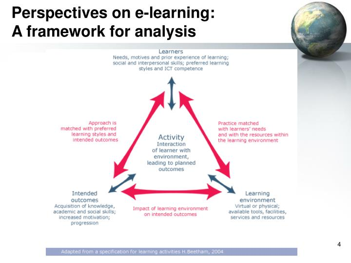 Perspectives on e-learning: