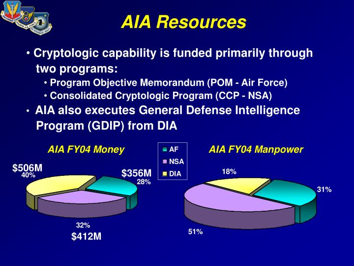 Aia resources