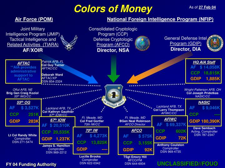 Colors of Money