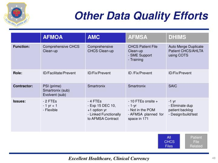 Other Data Quality Efforts