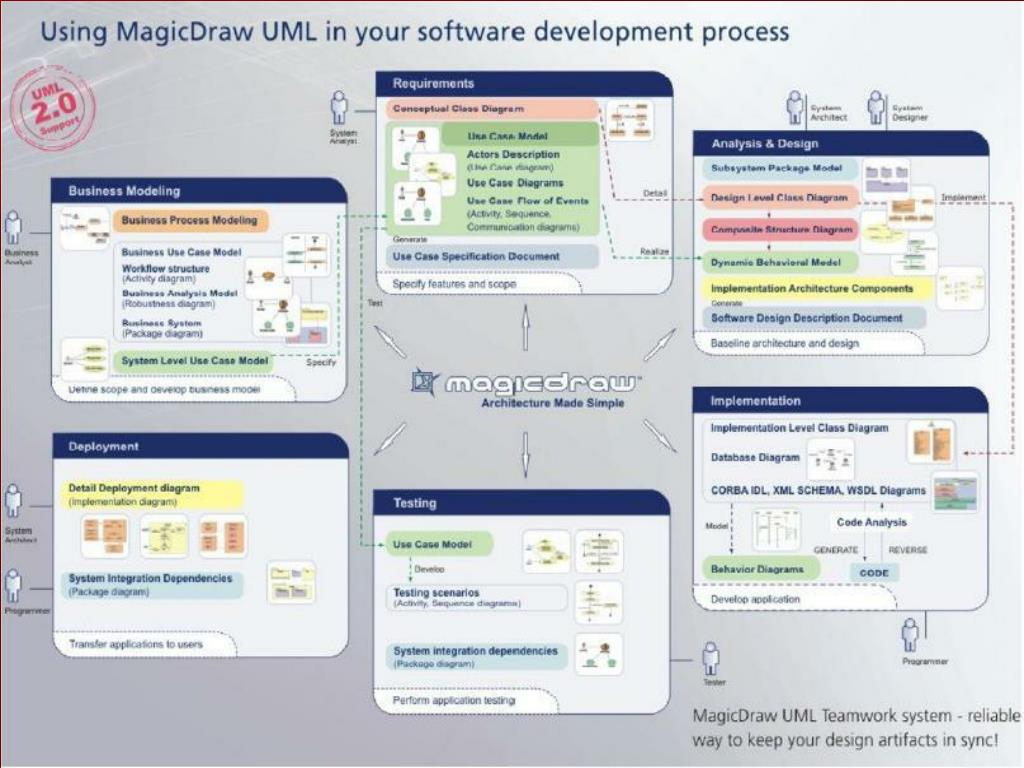 Using MagicDraw UML in your software development process