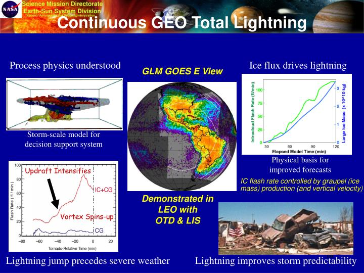 Continuous GEO Total Lightning