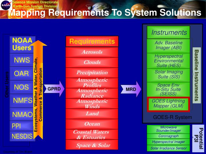 Mapping requirements to system solutions