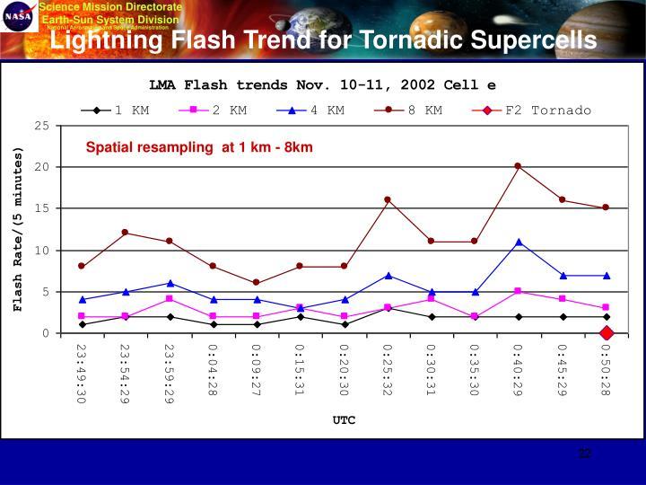 Lightning Flash Trend for Tornadic Supercells