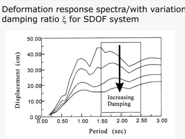 Deformation response spectra/with variation damping ratio