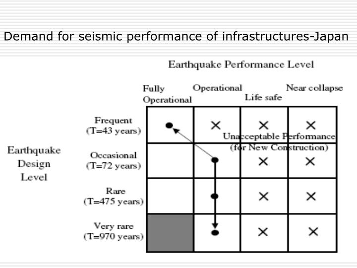 Demand for seismic performance of infrastructures-Japan