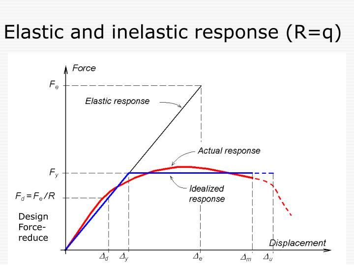 Elastic and inelastic response (R=q)