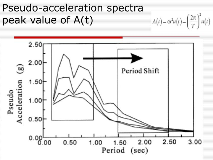 Pseudo-acceleration spectra