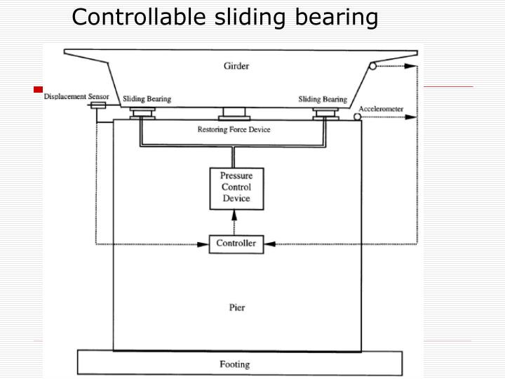 Controllable sliding bearing