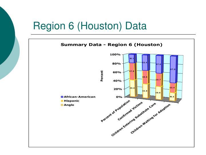 Region 6 (Houston) Data