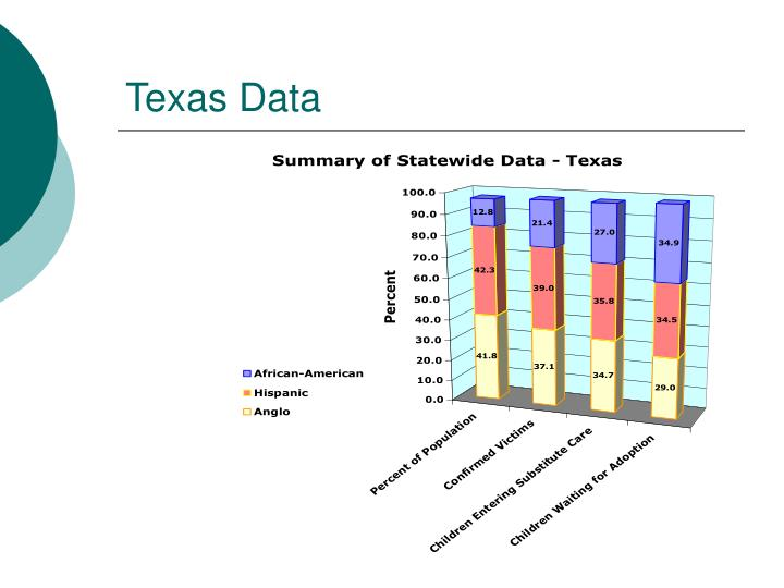 Texas Data