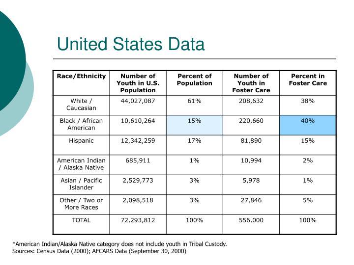 United States Data