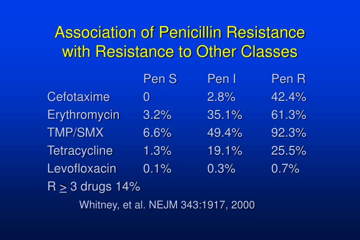 Association of Penicillin Resistance with Resistance to Other Classes
