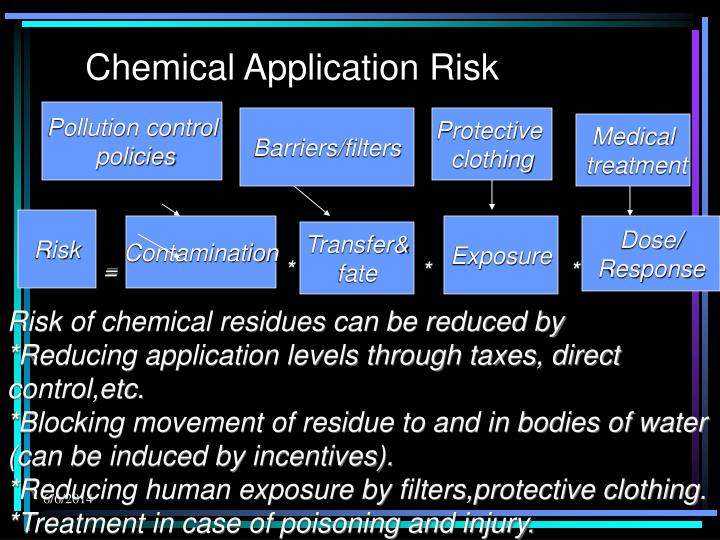 Chemical Application Risk