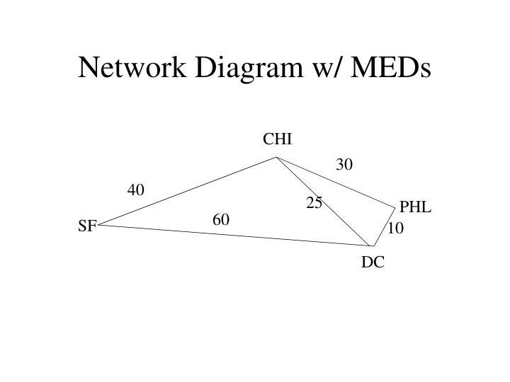Network Diagram w/ MEDs