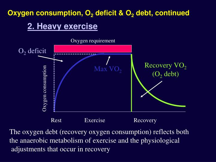 Oxygen consumption, O