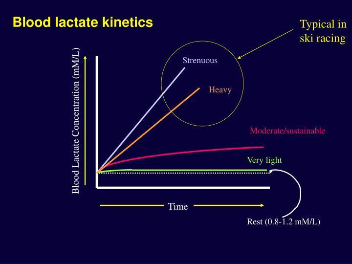Blood lactate kinetics
