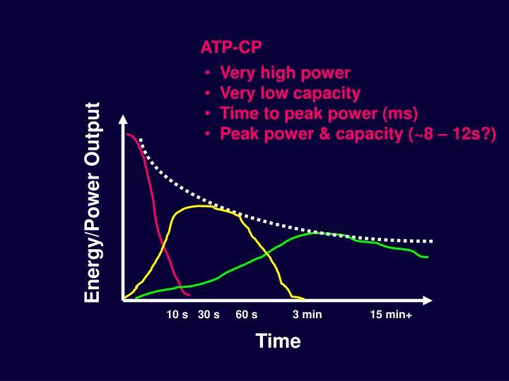 ATP-CP