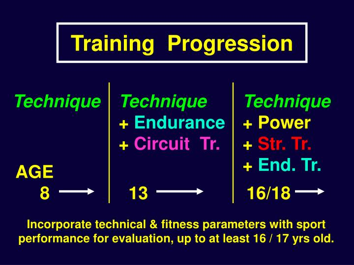 Training  Progression
