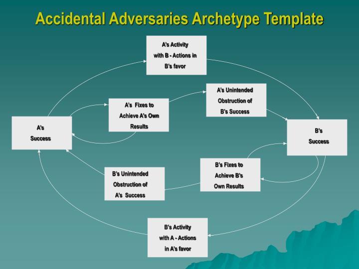 A's Activity