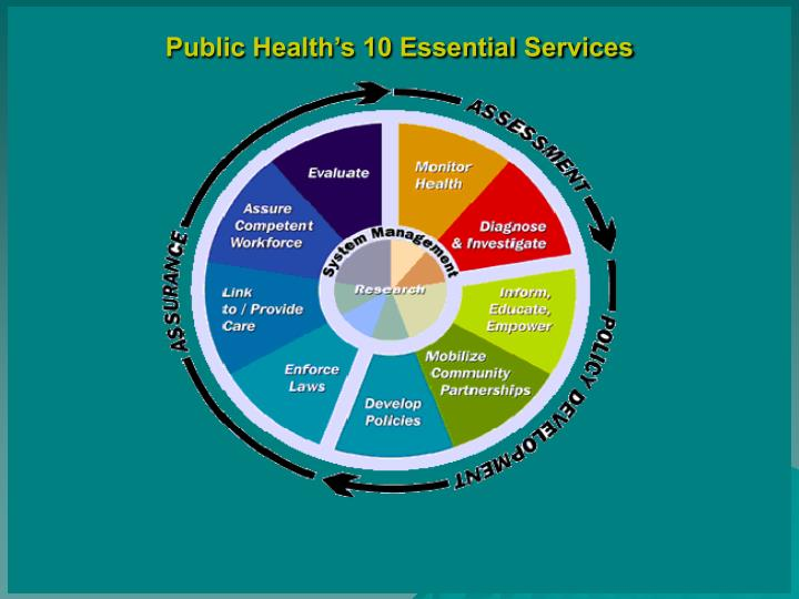 Public Health's 10 Essential Services