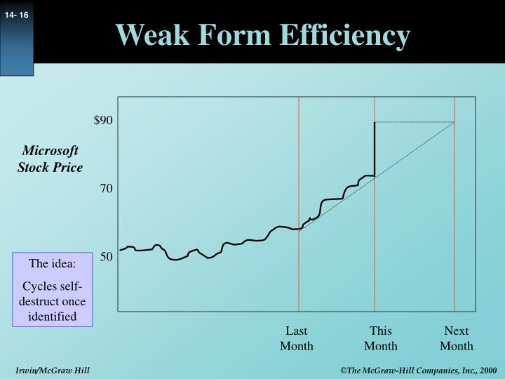 Weak Form Efficiency