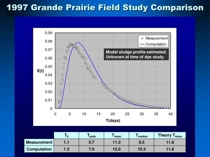 1997 Grande Prairie Field Study Comparison