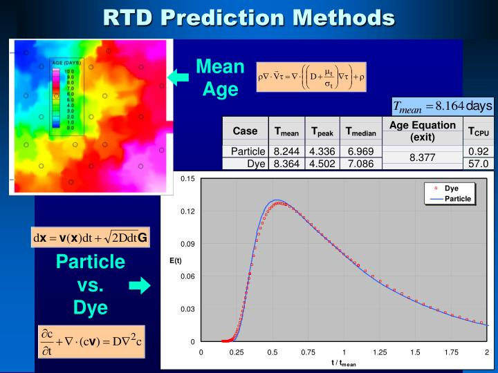RTD Prediction Methods