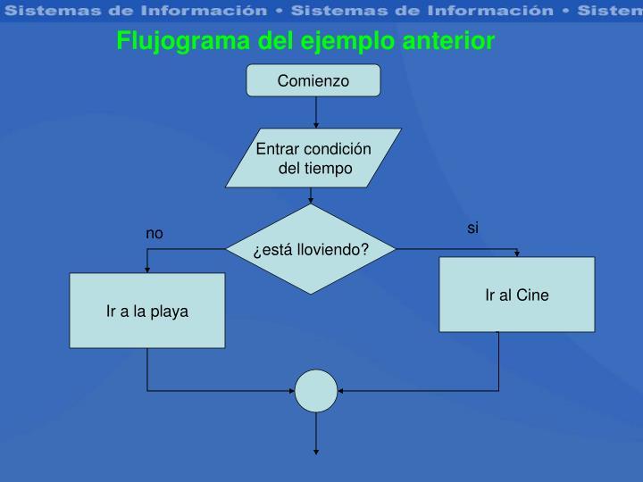 Flujograma del ejemplo anterior
