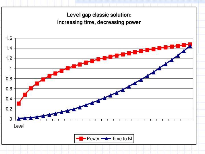 Level gap solution chart