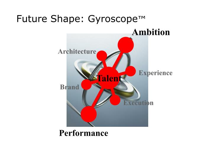 Future Shape: Gyroscope