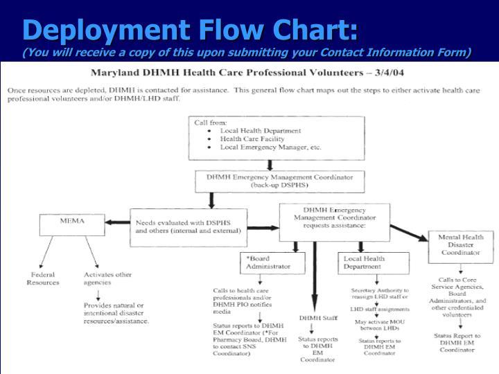 Deployment Flow Chart:
