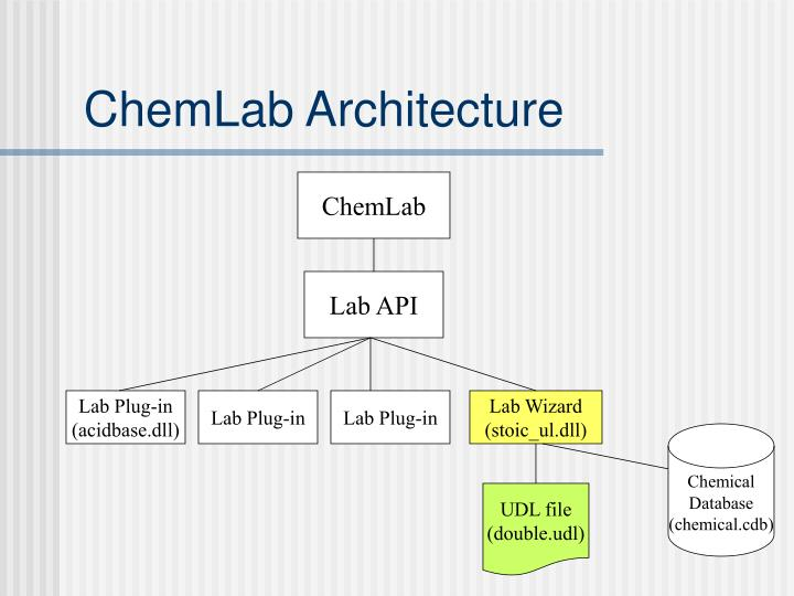 ChemLab Architecture