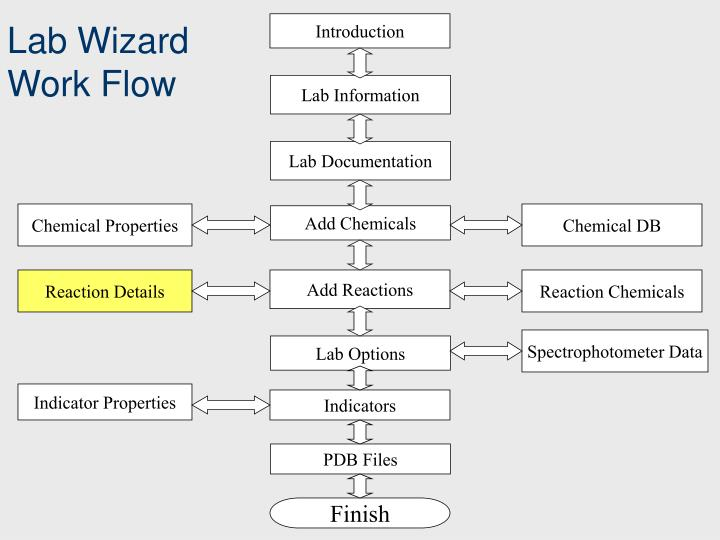 Lab Wizard Work Flow