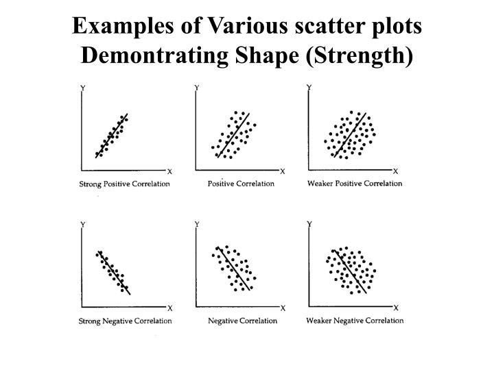 Examples of Various scatter plots Demontrating Shape (Strength)