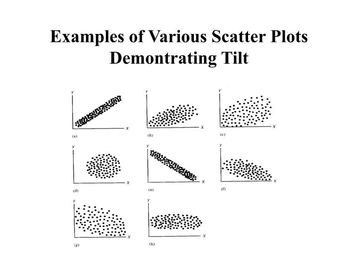 Examples of Various Scatter Plots Demontrating Tilt