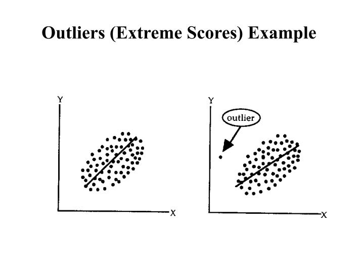 Outliers (Extreme Scores) Example